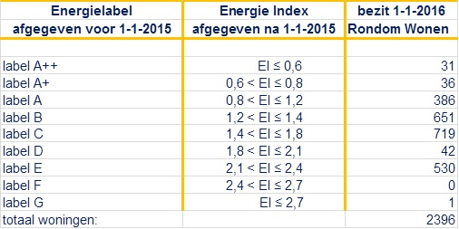 energie indextabel 2016